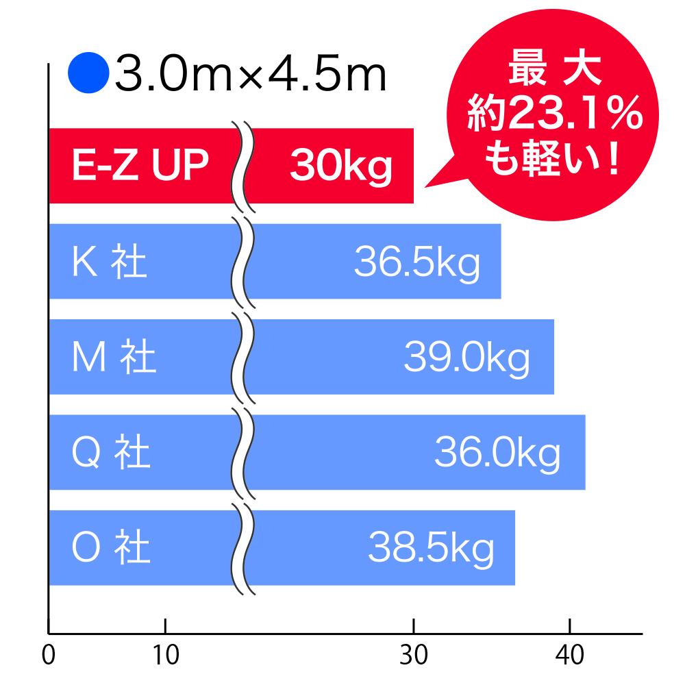 イベント用テント フレーム重量比較
